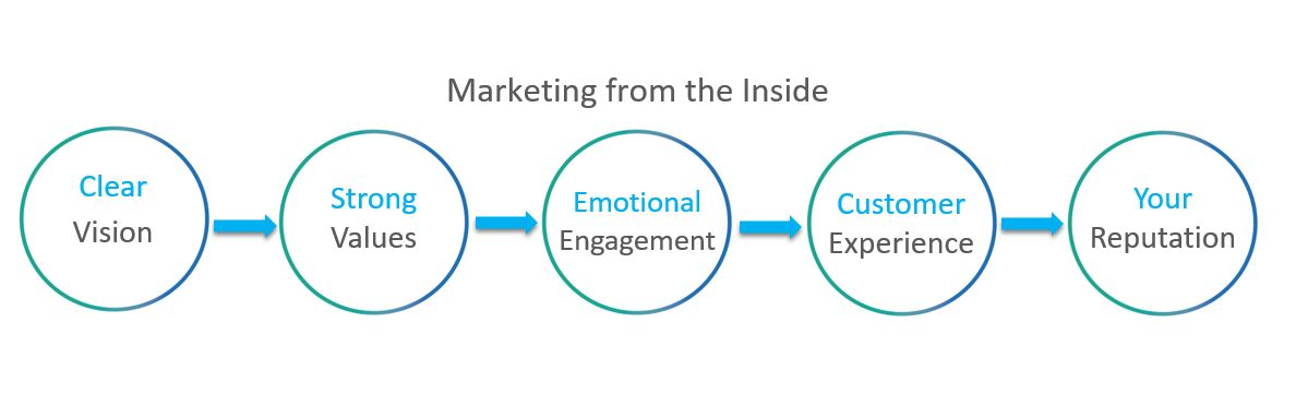 Marketing From the Inside Diagram
